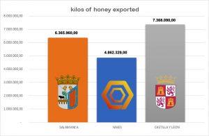 kilos-of-honey-exported